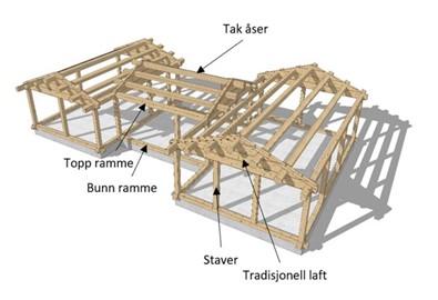 Teknisk forklaring av en stav / laft hytte