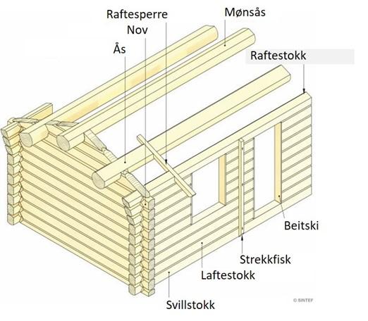 Teknisk forkalring av tømmerhytte